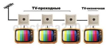 Розетка телевизионная Valena проходная (слоновая кость)